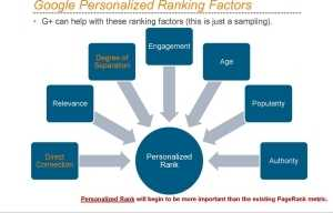 Factors That Can Affect Your Ranking Position On Google